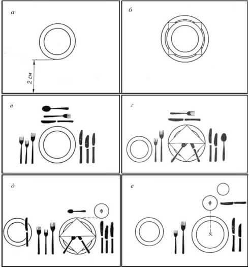 Правило сервировки стола